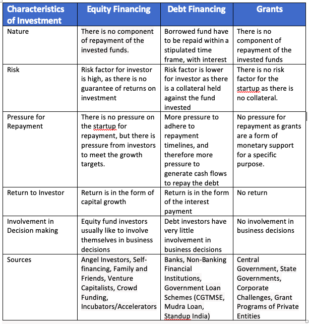 Types of funding table