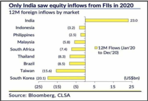 Source: Bloomberg, CLSA